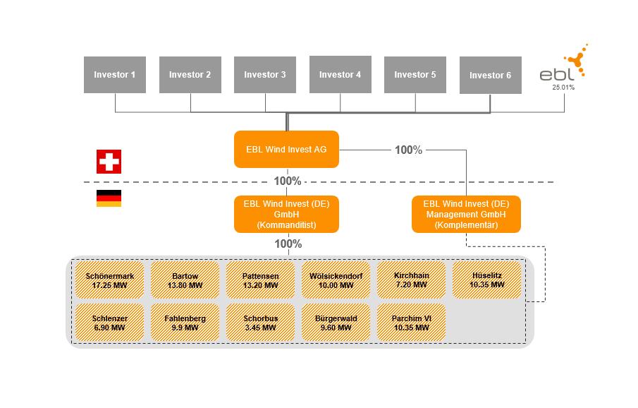 Windinvest_Unternehmensstruktur_11.11.20