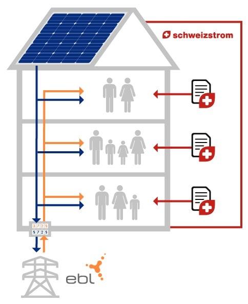 Haus-ZEV-Smart