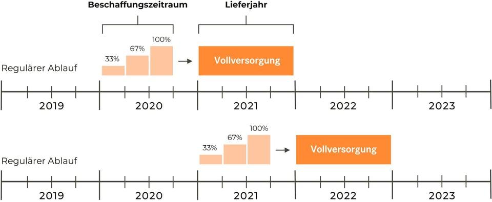 Diagramm Stromprodukt Pooling Flex