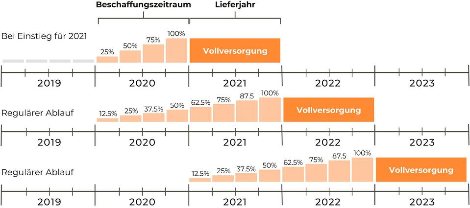 Diagramm zu Stromprodukt Pooling Strategy