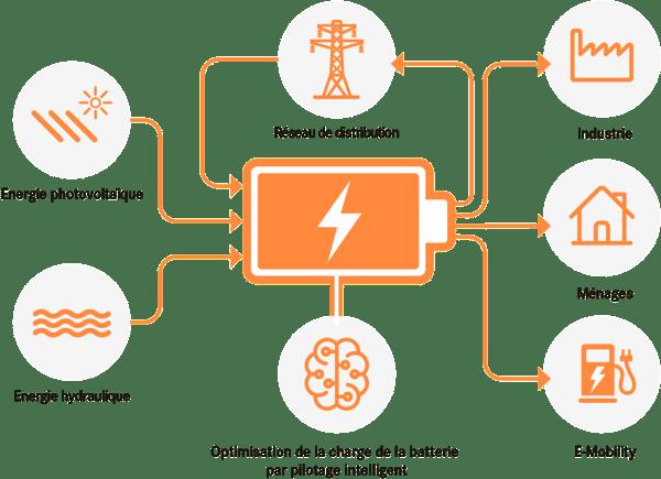 Batteriespeichersysteme_FR