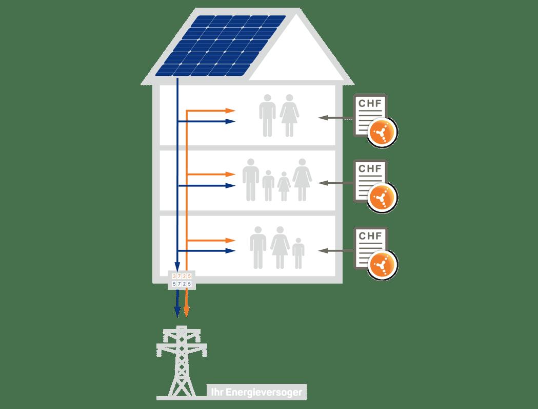 Illustration_Solaranlage_Eigenverbrauch_ZEV-Flyer_2021_high-1