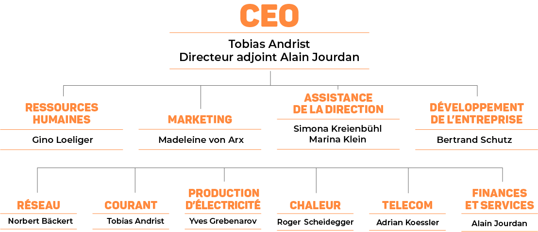 EBL-Organigramm-2020-FR