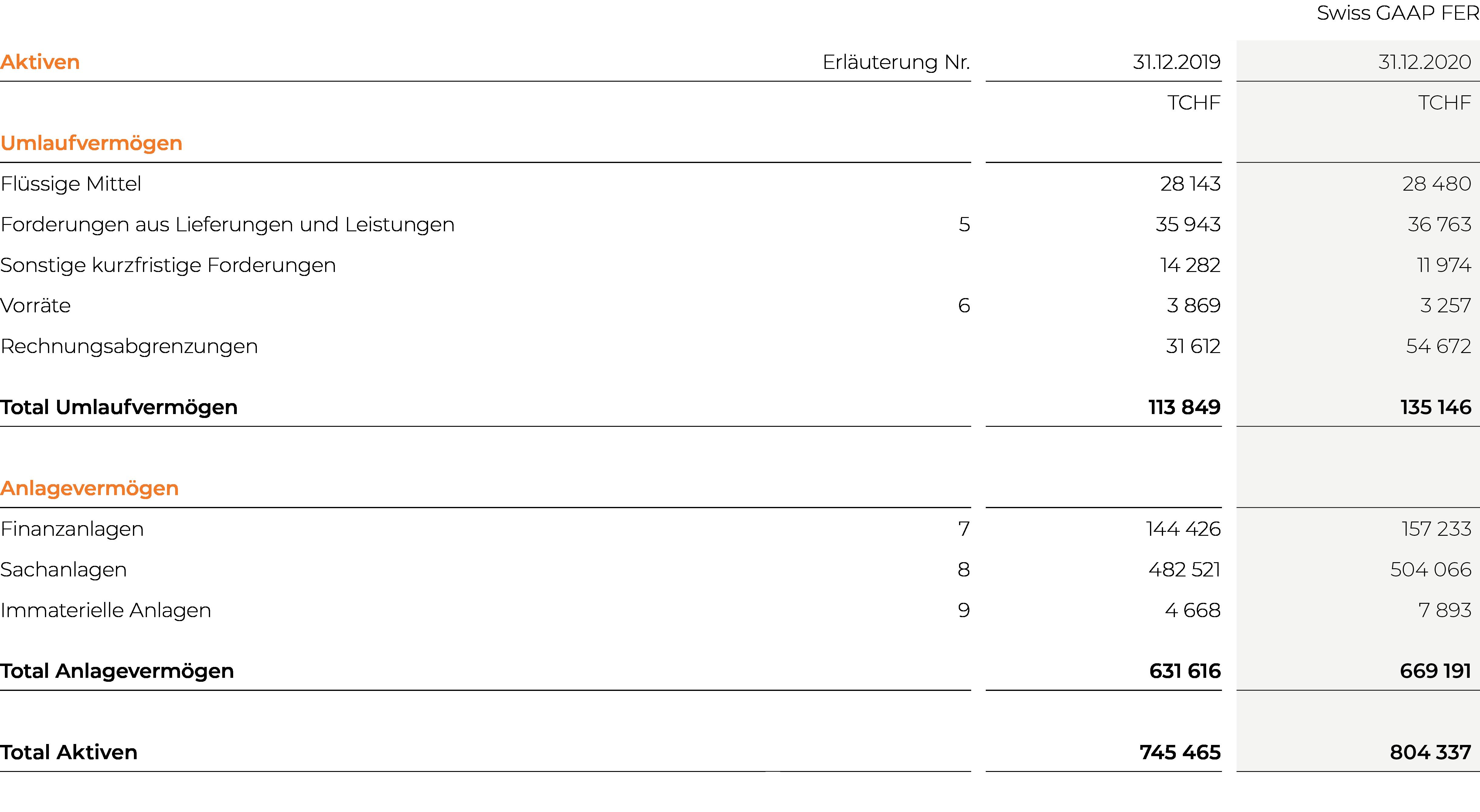 EBL_GB-20_Kons_Bilanz_Aktiven_DE