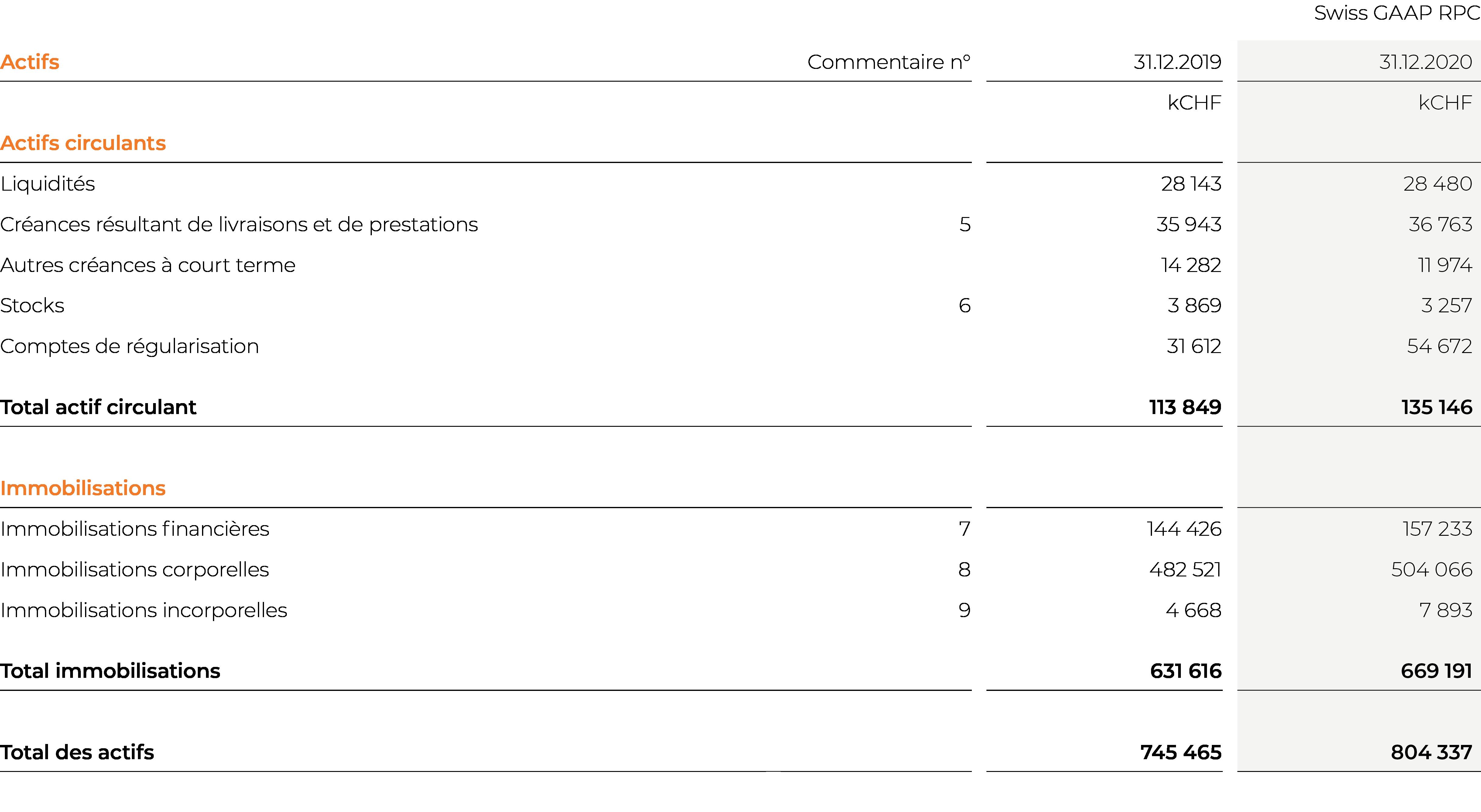 EBL_GB-20_Kons_Bilanz_Aktiven_FR
