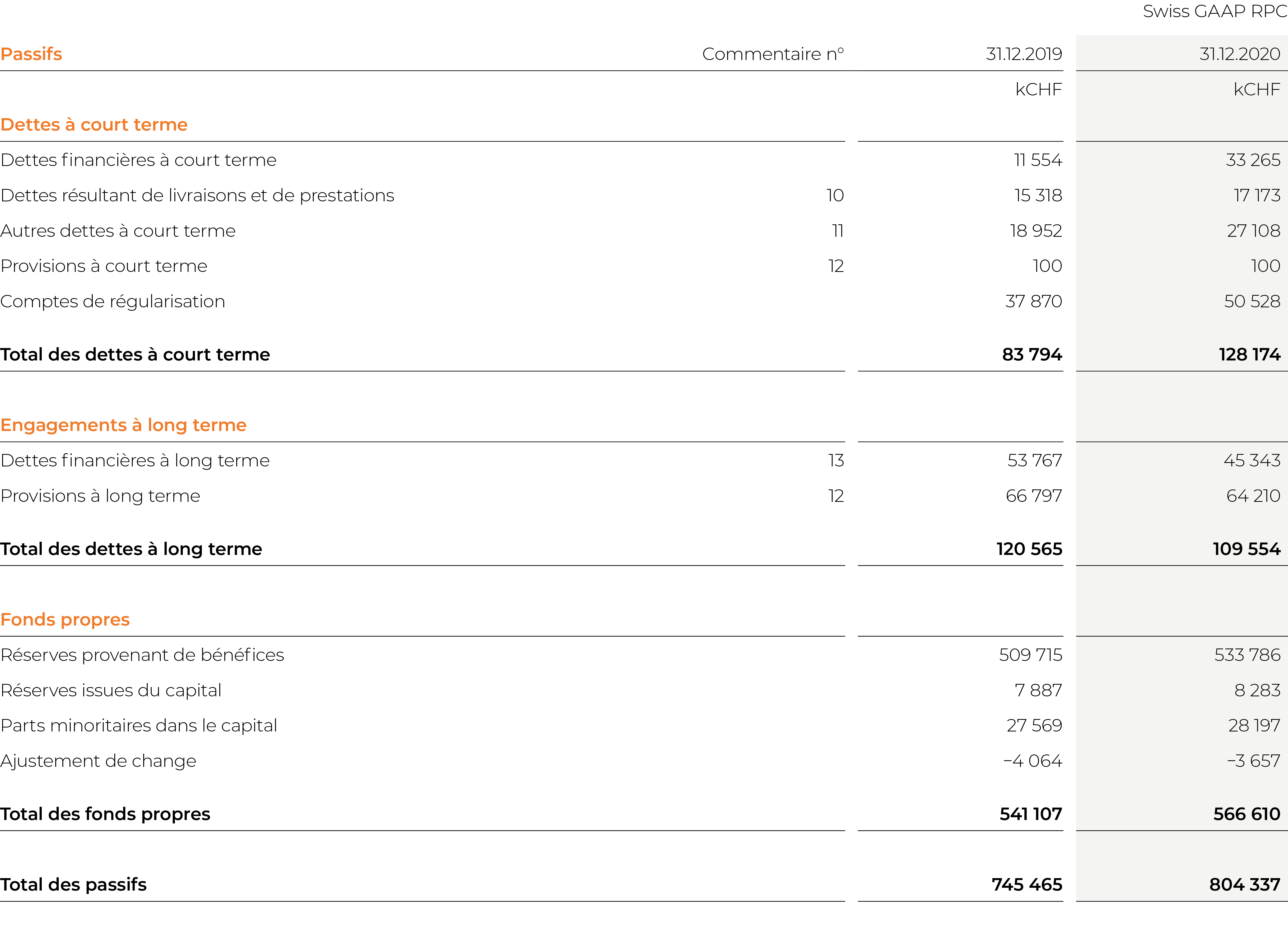 EBL_GB-20_Kons_Bilanz_Passiven_FR