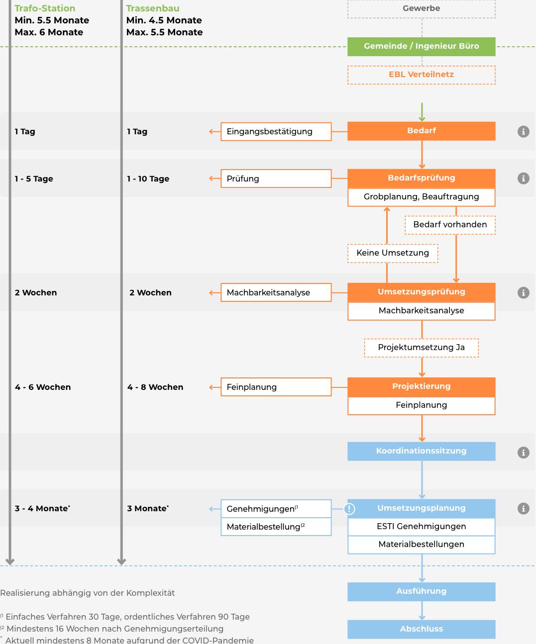 Netzablaufplan Desktop
