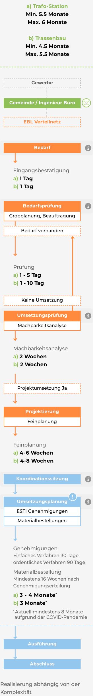 Netzablaufplan Mobile