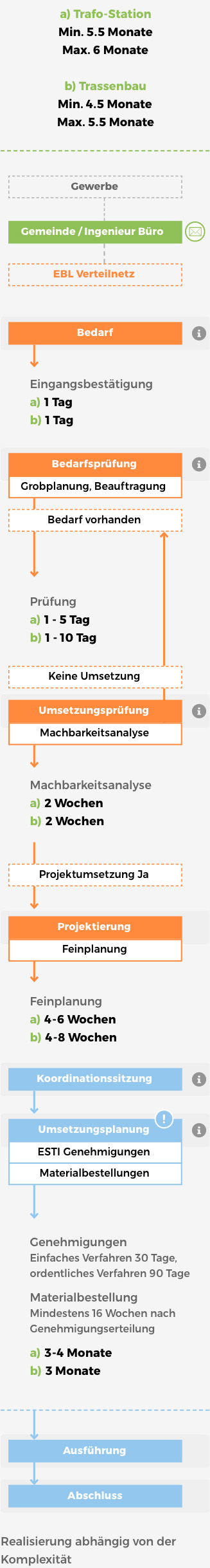 Grafik Netzablauf-mobile
